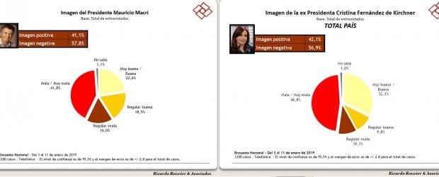 Los números de enero según un nuevo muestreo nacional  Imagen positiva e intención de voto: Se mantiene la ventaja de Cristina sobre Macri