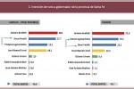 PASO Santa Fe: El PJ supera al Socialismo y Cambiemos está tercero